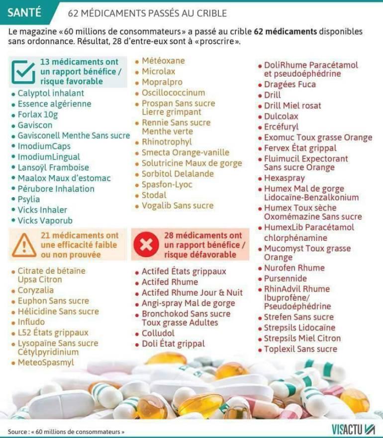 Santé /Attention ! Ces médicaments anti –rhumes menacent votre vie !