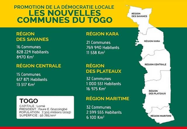 Togo, Création des Communes : De vives tensions dans le Wawa et le Zio.