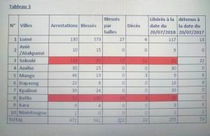 Togo: Rapport et recommandations de la LTDH en faveur des droits des citoyens