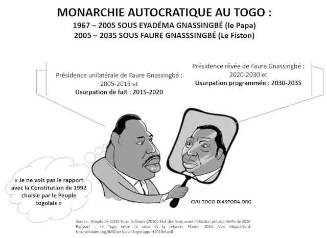 Togo, Se Retrouver Autour D'un Nouveau Contrat Social : Alliance de la Société civile et de la Diaspora plurielle et indépendante