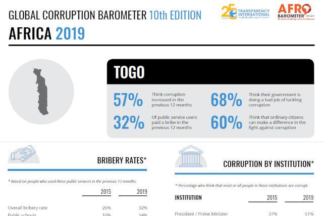 Transparency International : « Au Togo, Policiers, Magistrats et Juges sont les plus Corrompus ! »