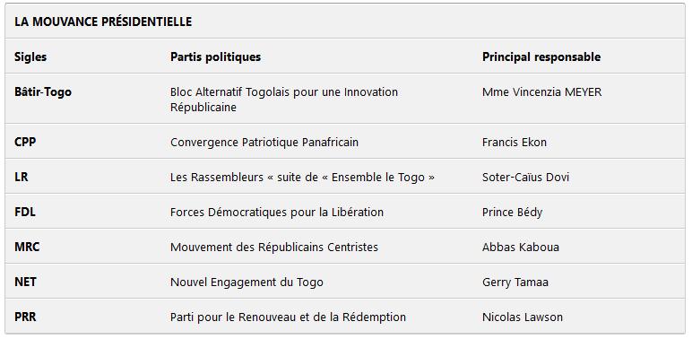 Sans Conférences Inclusives sur Les Réformes Électorales au Togo : La Fatalité de l'Insurrection !!!
